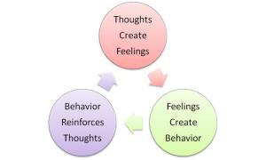 thoughtsfeelingsbehavior